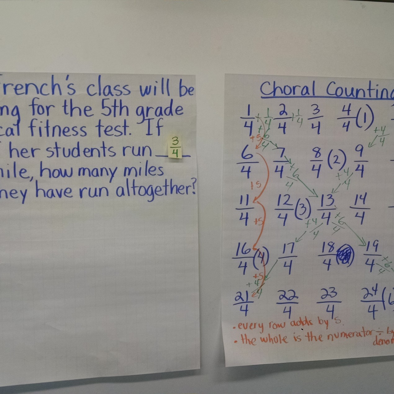 Multiple Group Fractions 5th